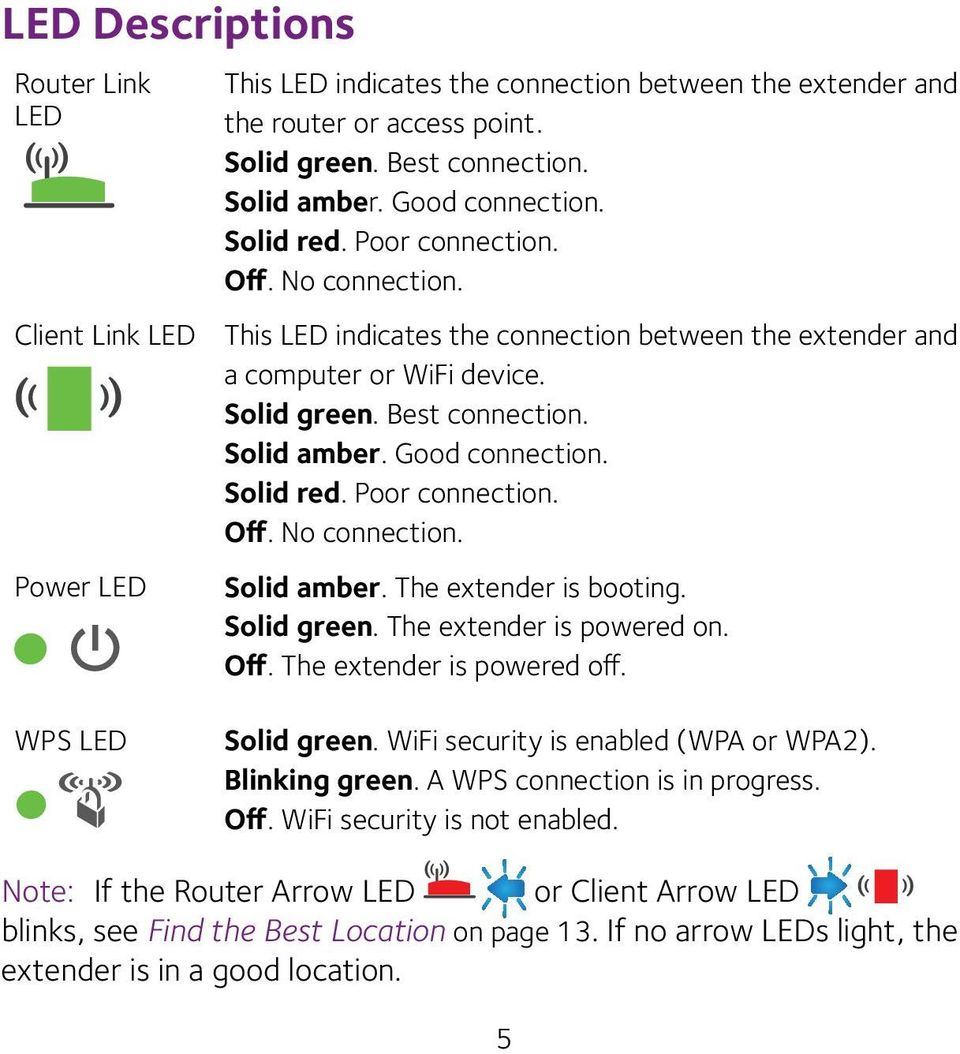 Good connection. Solid red. Poor connection. Off. No connection. Solid amber. The extender is booting. Solid green. The extender is powered on. Off. The extender is powered off. WPS LED Solid green.