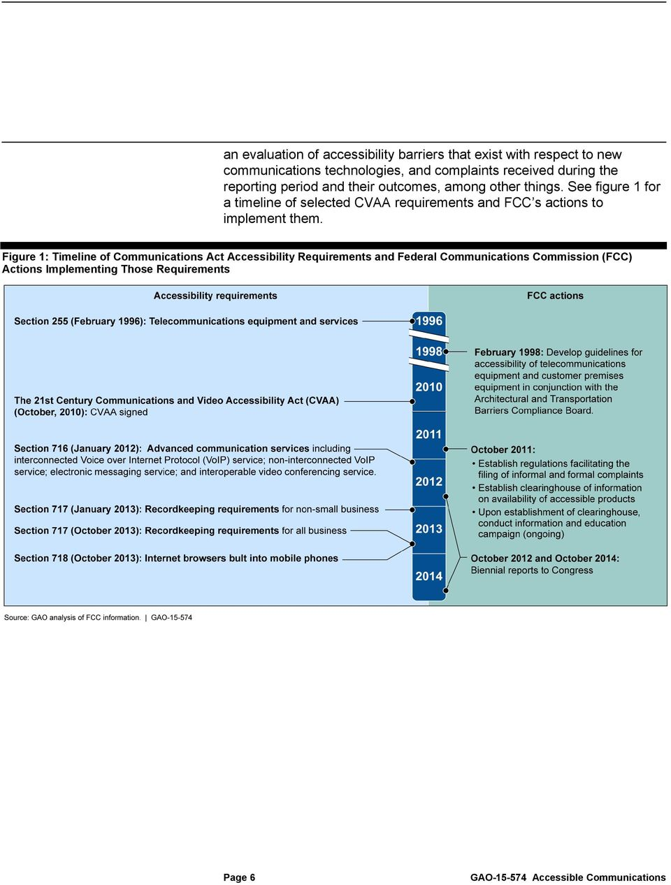 See figure 1 for a timeline of selected CVAA requirements and FCC s actions to implement them.