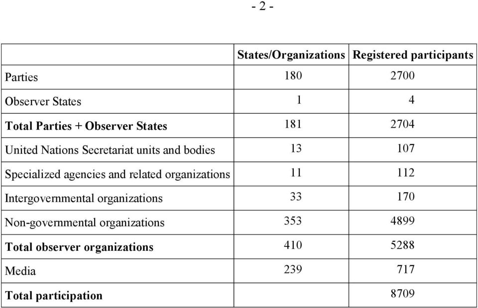 agencies and related organizations 11 112 Intergovernmental organizations 33 170 Non-governmental