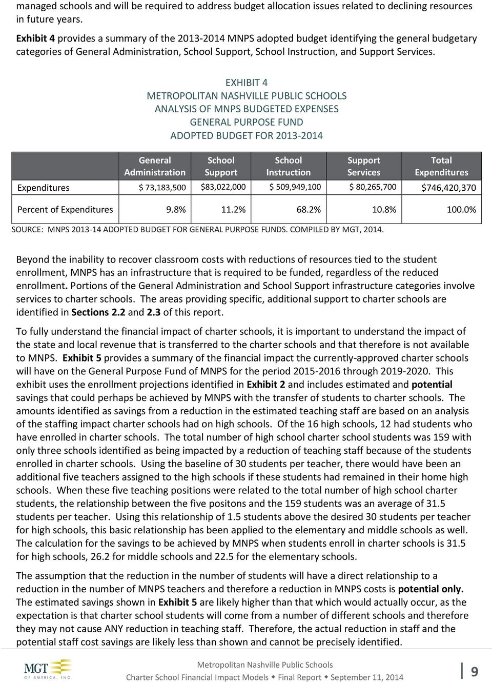 EXHIBIT 4 METROPOLITAN NASHVILLE PUBLIC SCHOOLS ANALYSIS OF MNPS BUDGETED EXPENSES GENERAL PURPOSE FUND ADOPTED BUDGET FOR 2013-2014 General Administration School Support School Instruction Support