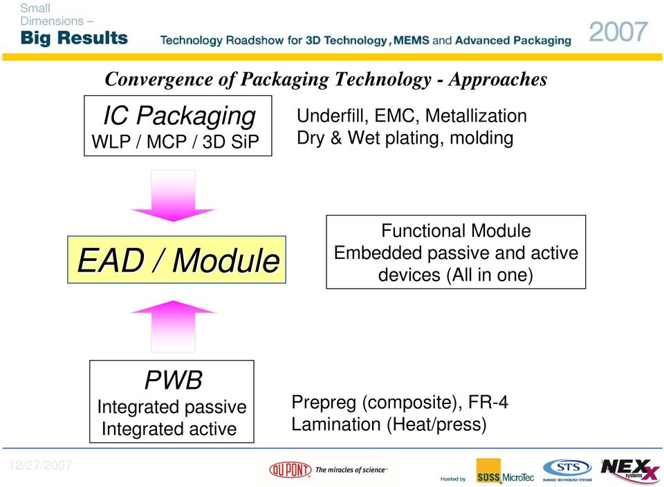 Functional Module Embedded passive and active devices (All in one) PWB