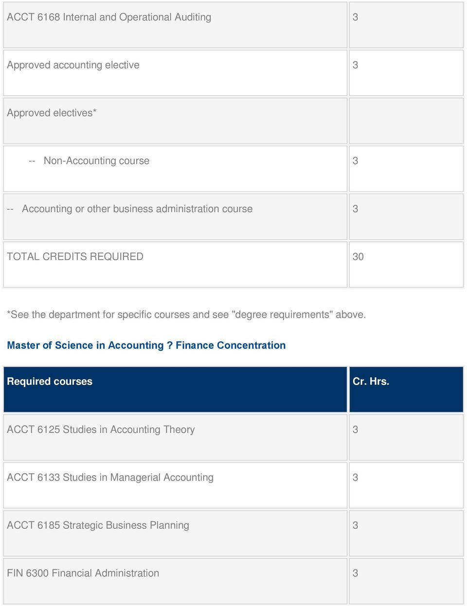"""degree requirements"" above. Master of Science in Accounting? Finance Concentration Required courses Cr. Hrs."
