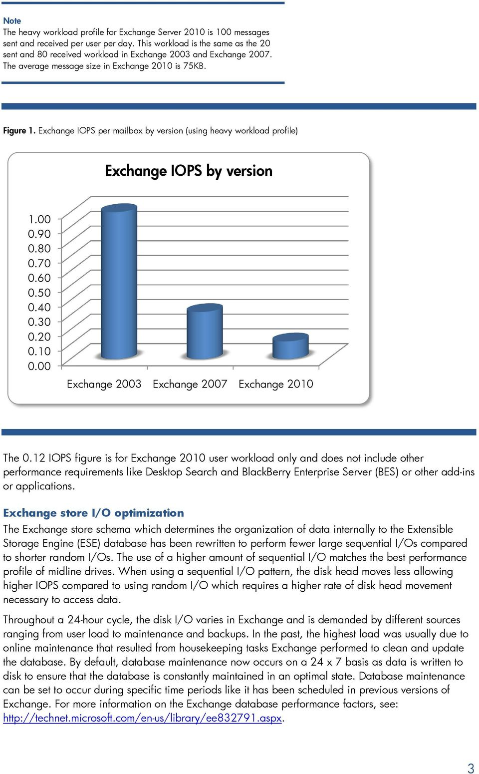 Exchange IOPS per mailbox by version (using heavy workload profile) Exchange IOPS by version 1.00 0.90 0.80 0.70 0.60 0.50 0.40 0.30 0.20 0.10 0.00 Exchange 2003 Exchange 2007 Exchange 2010 The 0.