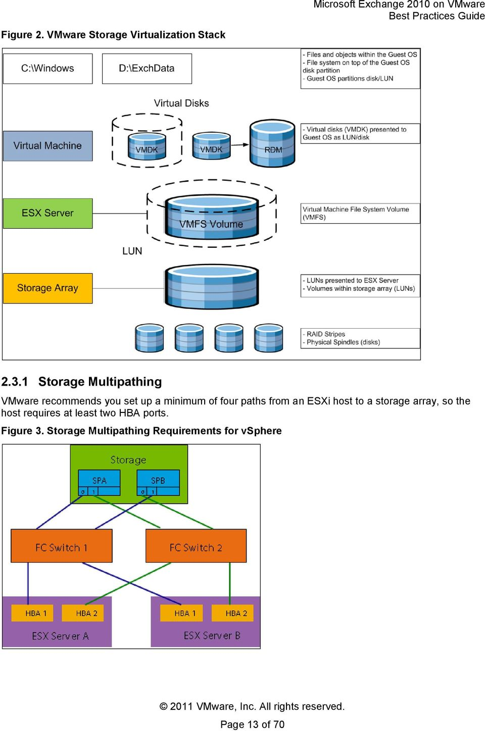 paths from an ESXi host to a storage array, so the host requires at