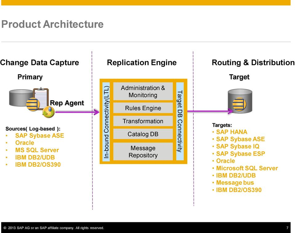 Engine Transformation Catalog DB Message Repository Target DB Connectivity Targets: SAP HANA SAP Sybase ASE SAP Sybase IQ SAP