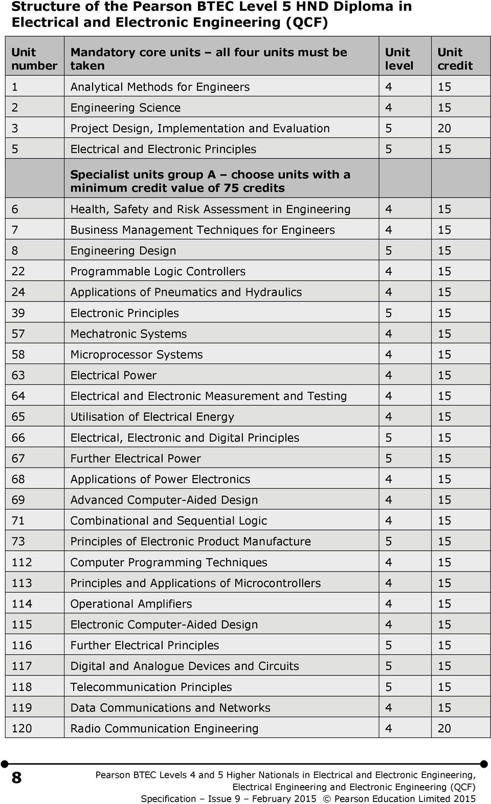 value of 75 credits 6 Health, Safety and Risk Assessment in Engineering 4 15 7 Business Management Techniques for Engineers 4 15 8 Engineering Design 5 15 22 Programmable Logic Controllers 4 15 24