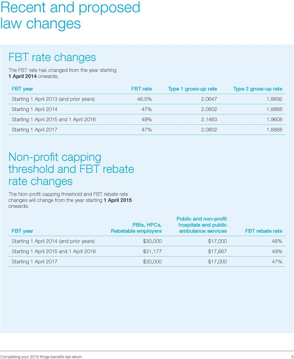 FBT rebate rate changes The Non-profit capping threshold and FBT rebate rate changes will change from the year starting 1 April 2015 onwards FBT year PBIs, HPCs, Rebatable employers Public and