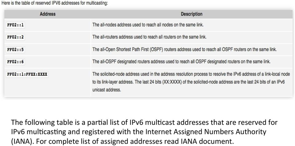 registered with the Internet Assigned Numbers Authority