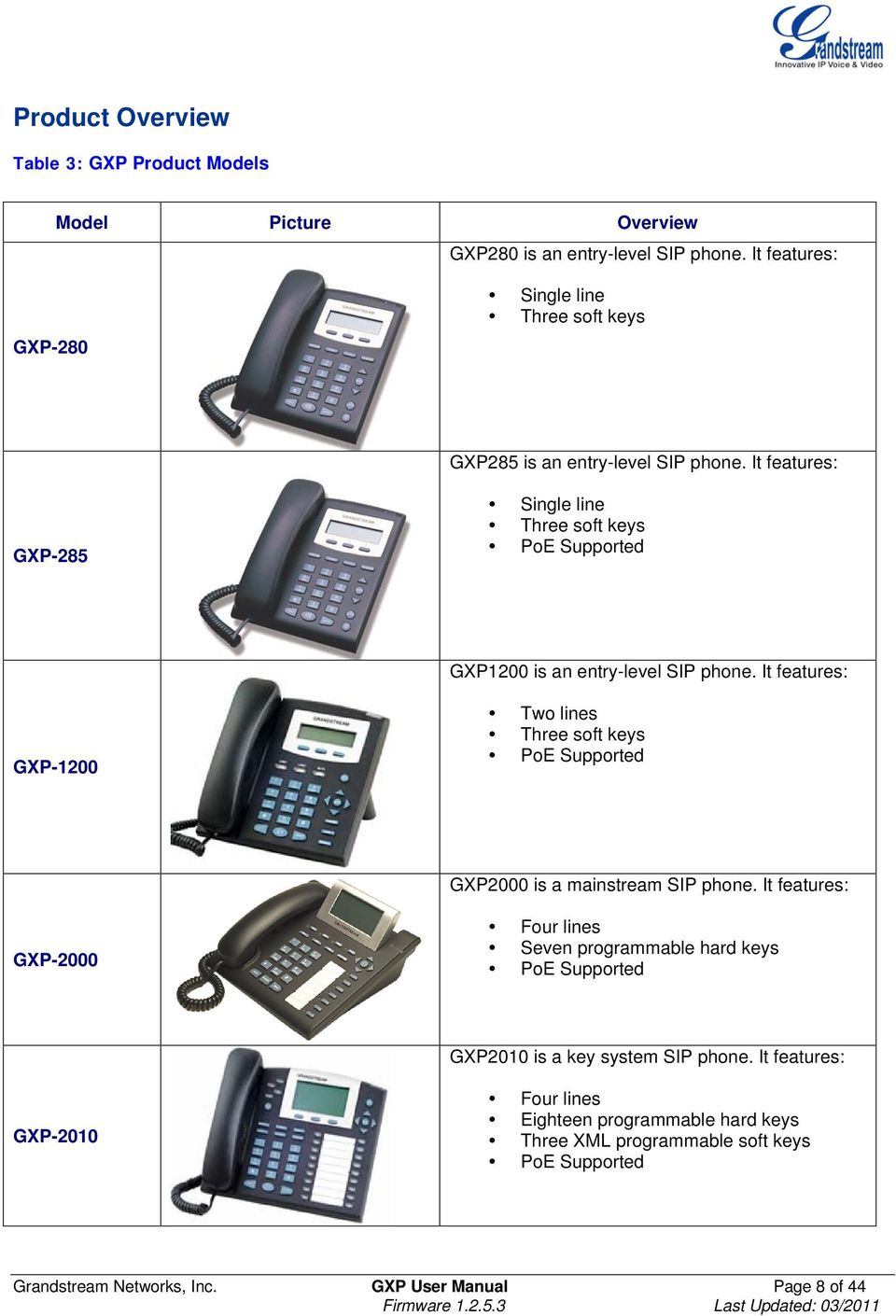 It features: GXP-285 Single line Three soft keys PoE Supported GXP1200 is an entry-level SIP phone.