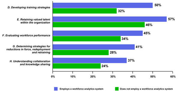 II. Workforce Analytics More Effectively Managing Human Capital Challenges Despite the promise of greater efficiency and reduced departmental operational costs, the adoption of workforce analytic