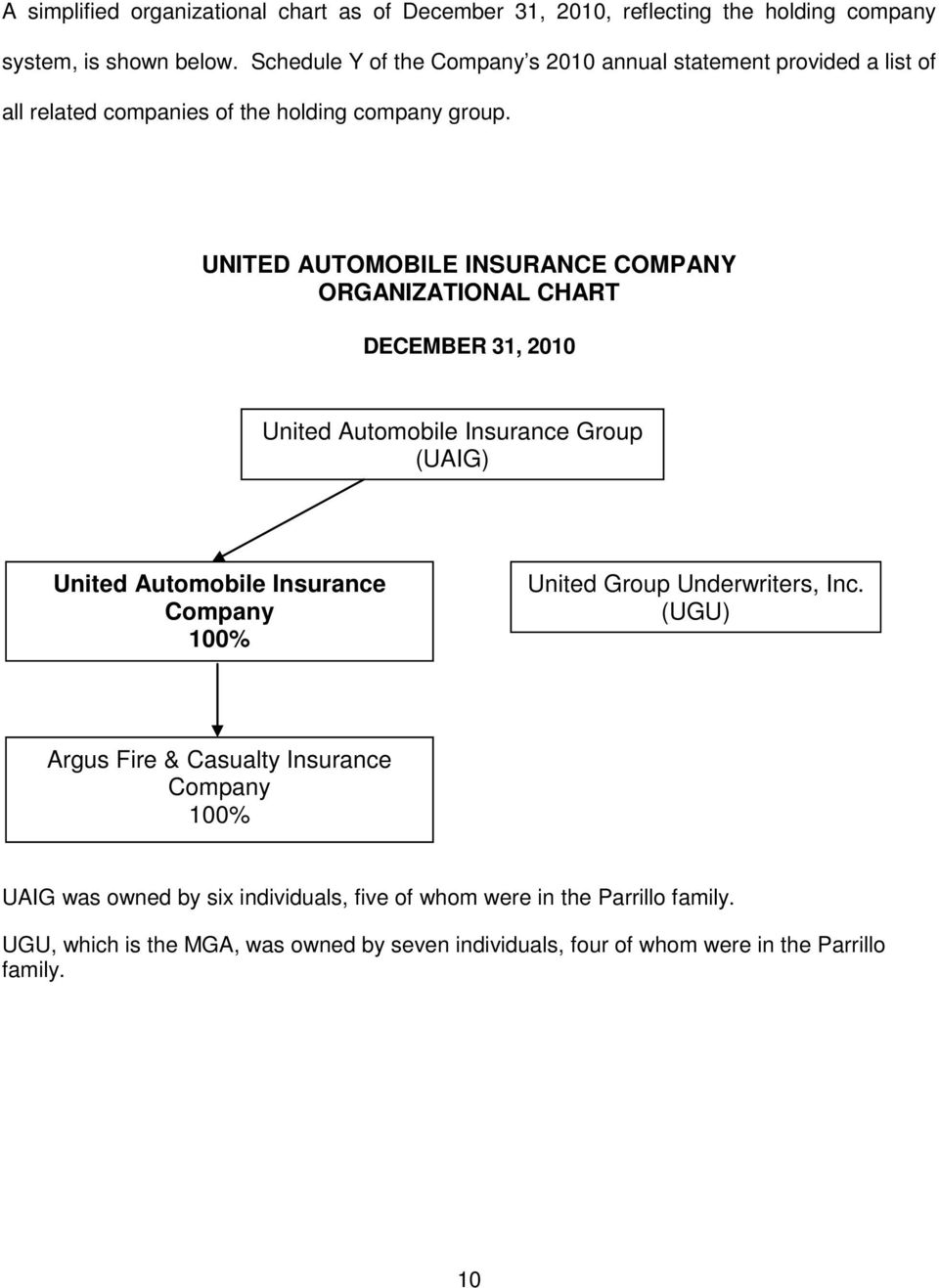 UNITED AUTOMOBILE INSURANCE COMPANY ORGANIZATIONAL CHART DECEMBER 31, 2010 United Automobile Insurance Group (UAIG) United Automobile Insurance Company 100%