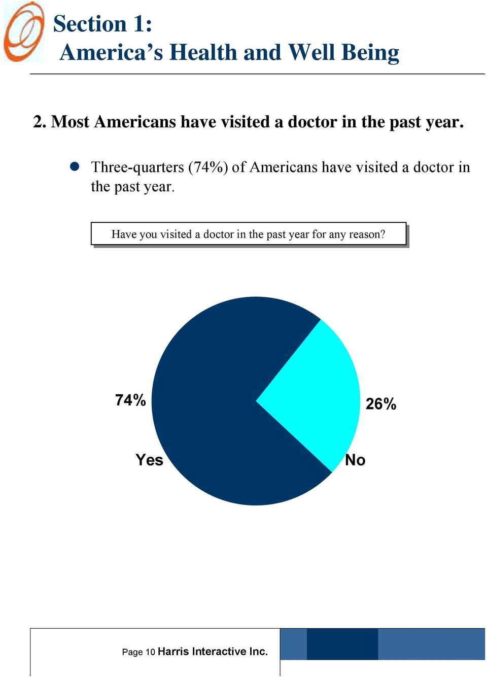 """ Three-quarters (74%) of Americans have visited a doctor in the past"