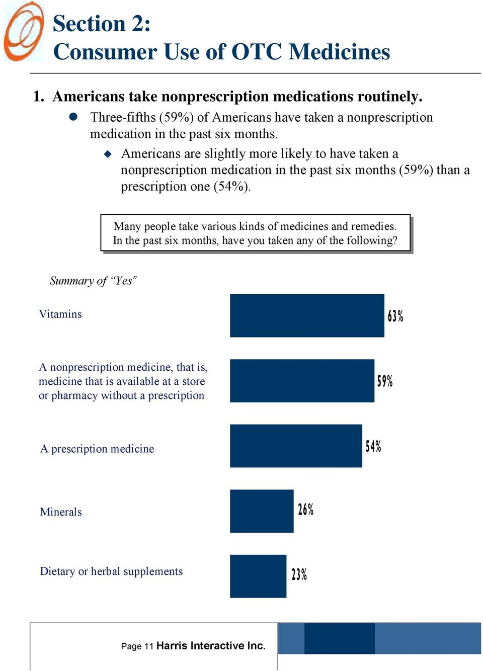 Americans are slightly more likely to have taken a nonprescription medication in the past six months (59%) than a prescription one (54%).