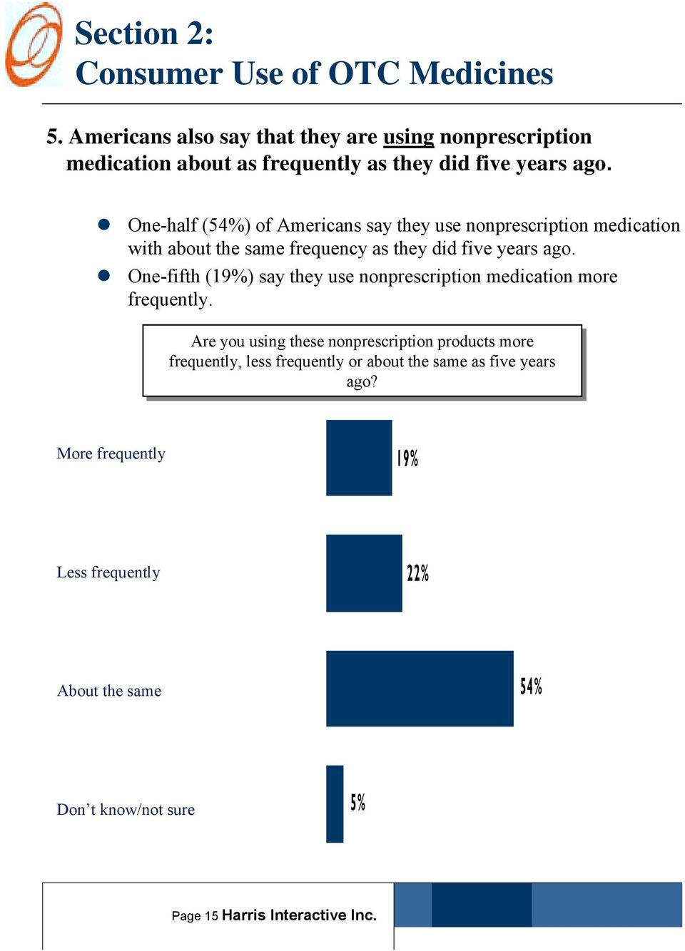 """ One-half (54%) of Americans say they use nonprescription medication with about the same frequency as they did five years ago."