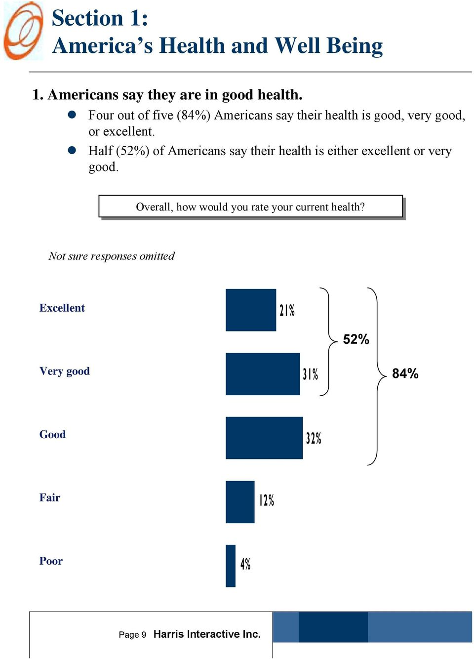 """ Half (52%) of Americans say their health is either excellent or very good."