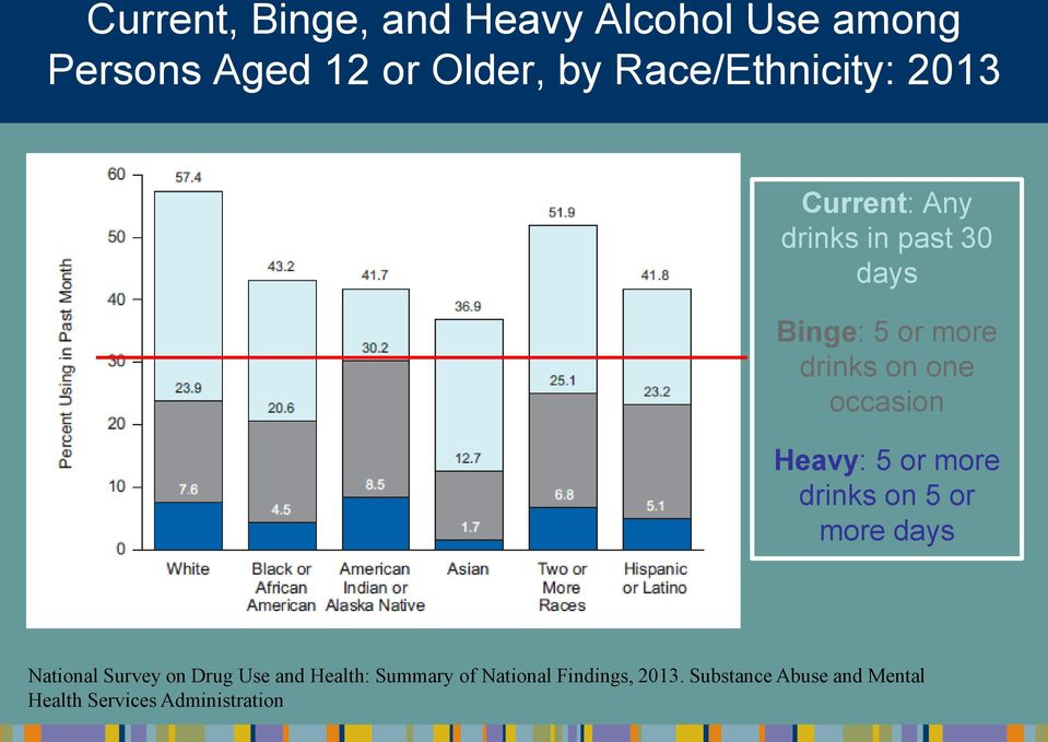 one occasion Heavy: 5 or more drinks on 5 or more days National Survey on Drug Use and