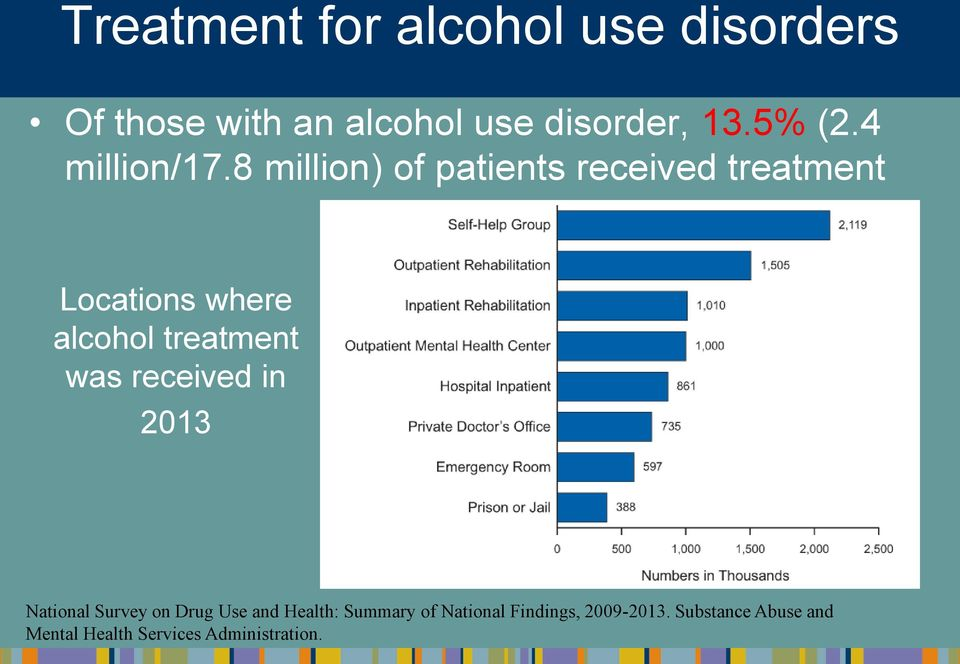 8 million) of patients received treatment Locations where alcohol treatment was