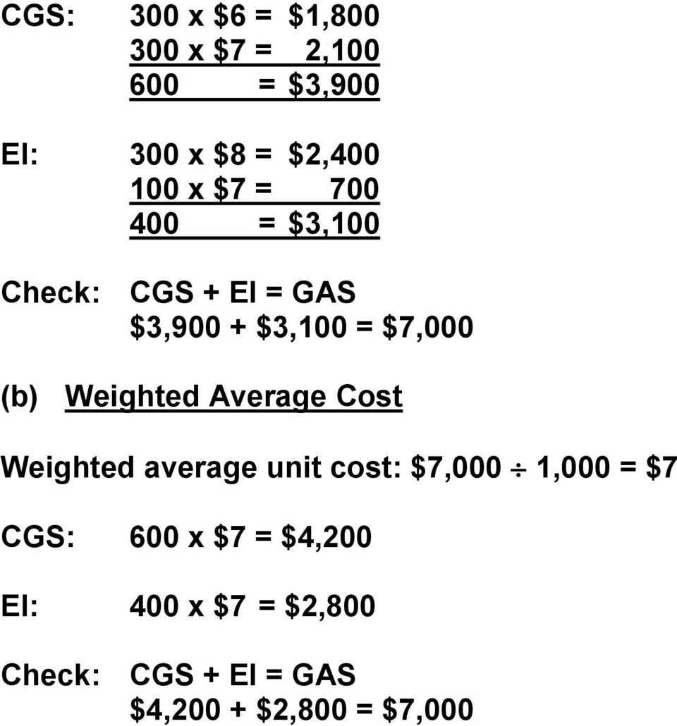 Weighted Average Cost Weighted average unit cost: $7,000 1,000 = $7 CGS: 600 x