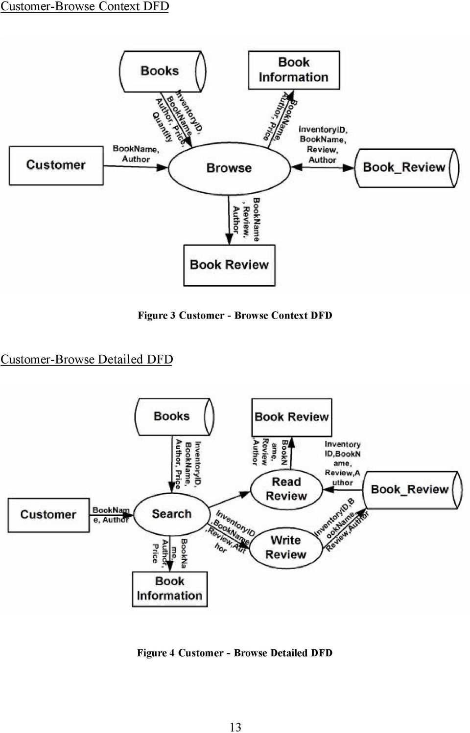 Customer-Browse Detailed DFD