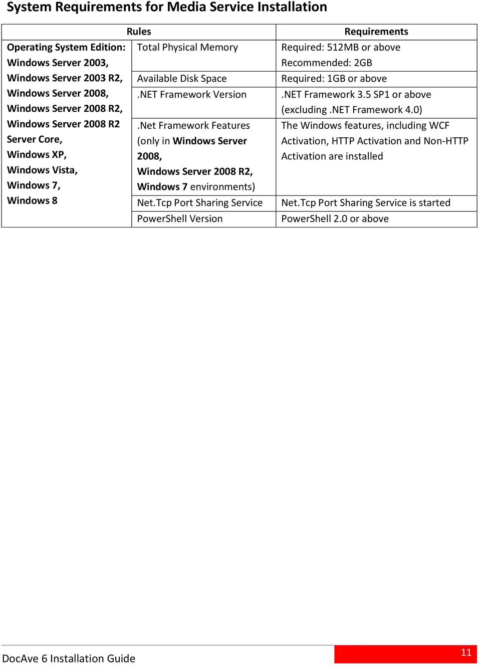 Net Framework Features (only in Windows Server 2008, Windows Server 2008 R2, Windows 7 environments) Net.
