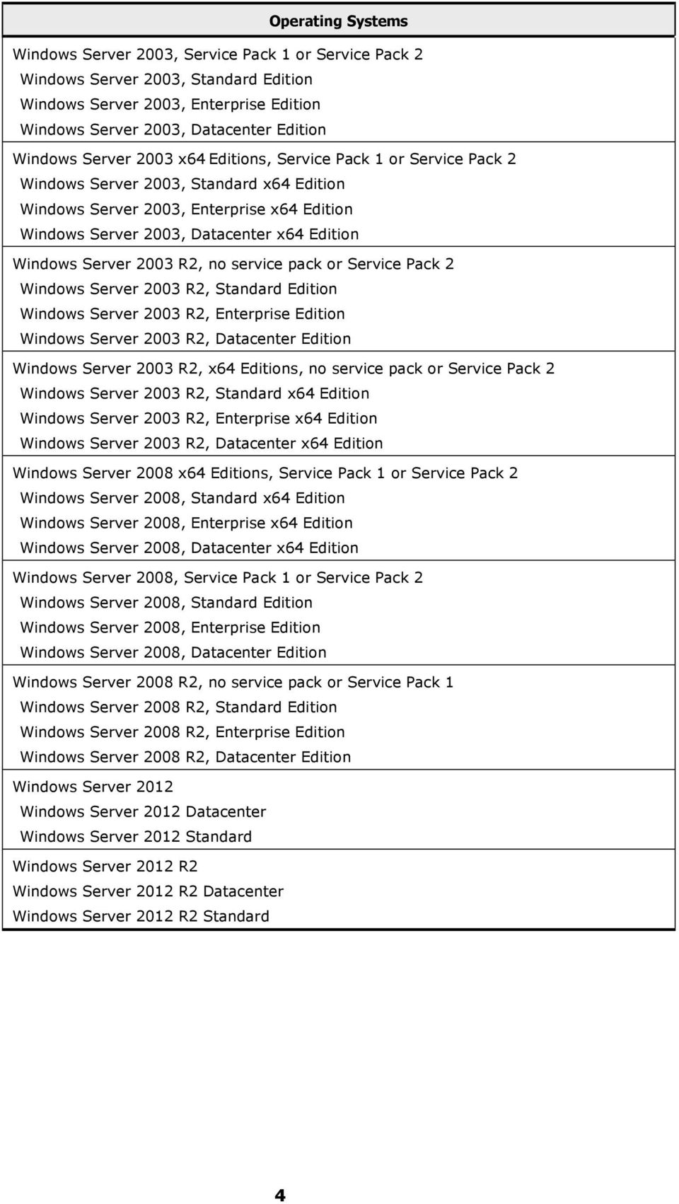 Server 2003 R2, no service pack or Service Pack 2 Windows Server 2003 R2, Standard Edition Windows Server 2003 R2, Enterprise Edition Windows Server 2003 R2, Datacenter Edition Windows Server 2003