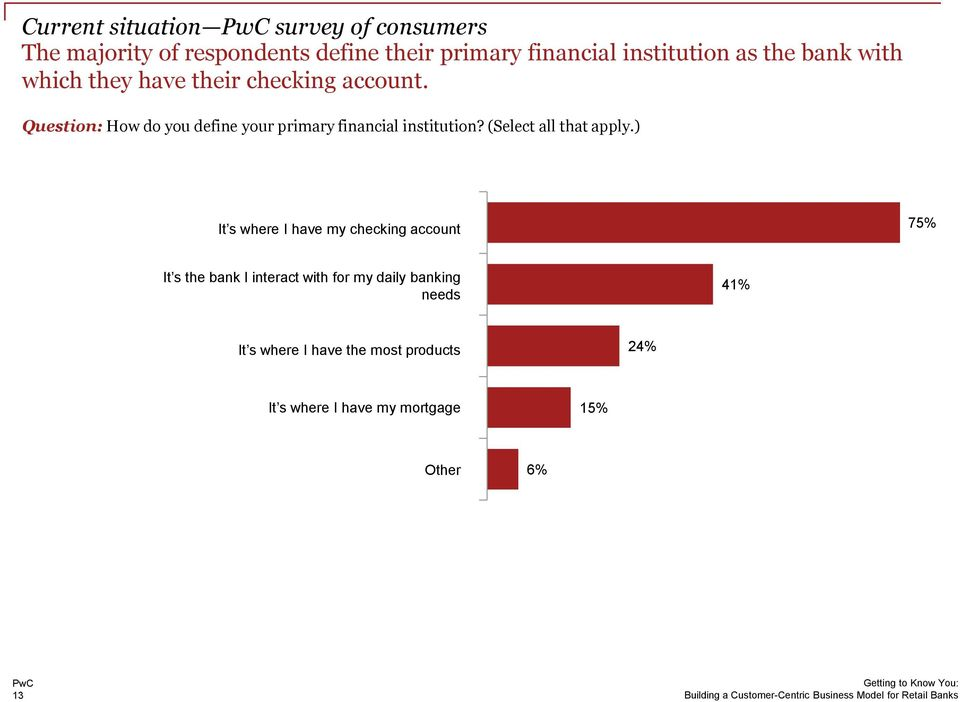Question: How do you define your primary financial institution? (Select all that apply.