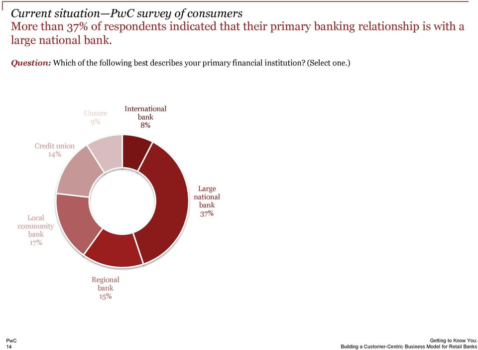 Question: Which of the following best describes your primary financial institution?