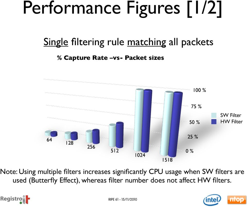 Using multiple filters increases significantly CPU usage when SW filters are used