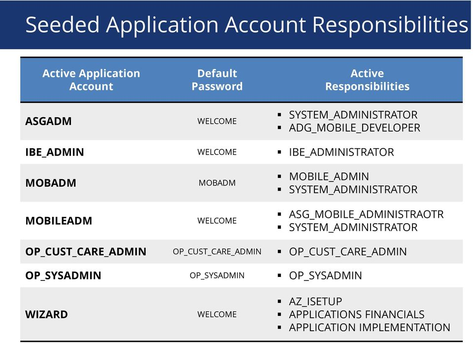 WELCOME MOBILE_ADMIN SYSTEM_ADMINISTRATOR ASG_MOBILE_ADMINISTRAOTR SYSTEM_ADMINISTRATOR OP_CUST_CARE_ADMIN