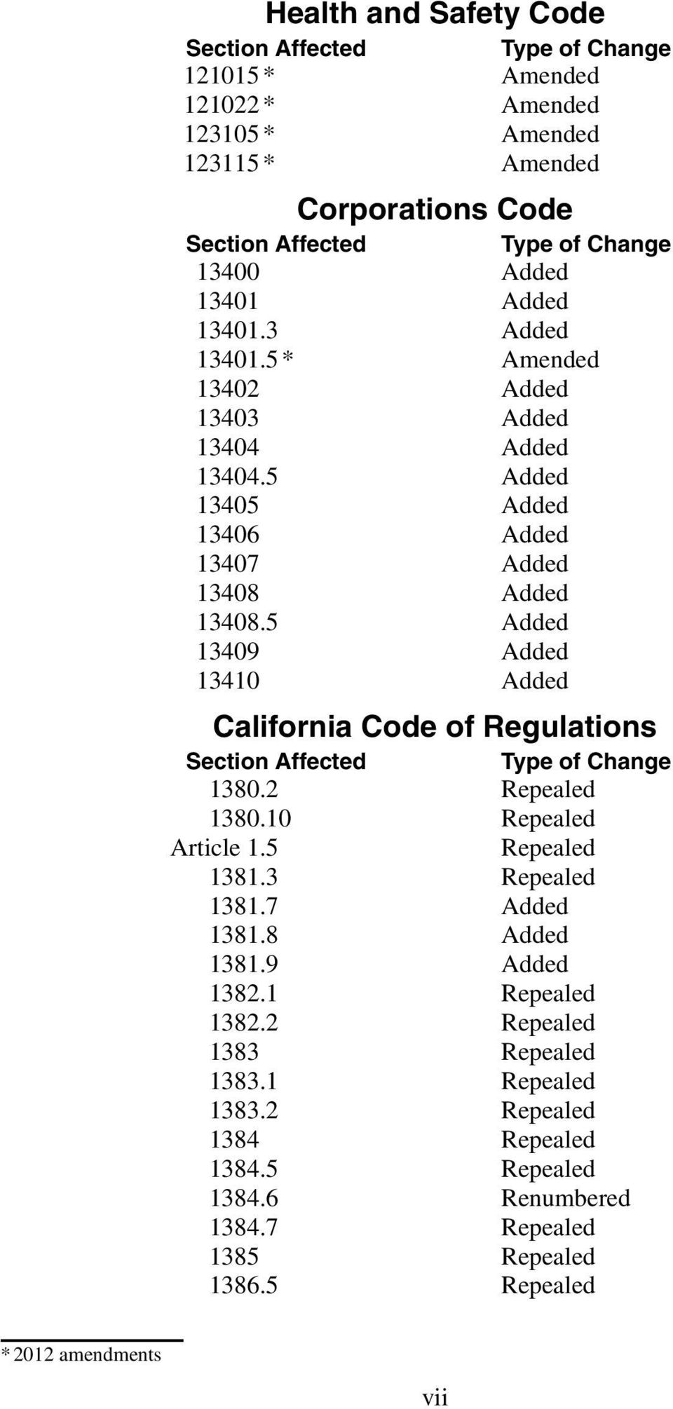 5 Added 13409 Added 13410 Added California Code of Regulations Section Affected Type of Change 1380.2 Repealed 1380.10 Repealed Article 1.5 Repealed 1381.3 Repealed 1381.7 Added 1381.