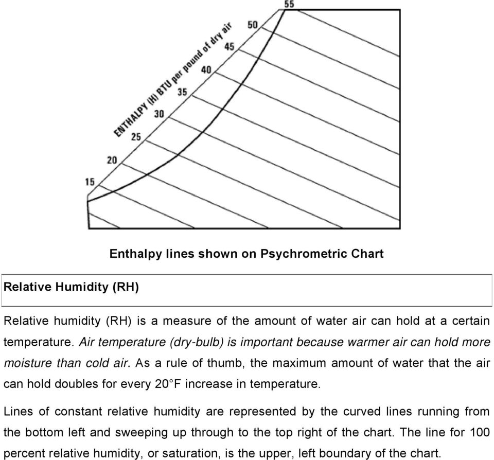As a rule of thumb, the maximum amount of water that the air can hold doubles for every 20 F increase in temperature.