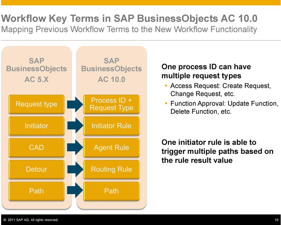 X SAP BusinessObjects AC 10.