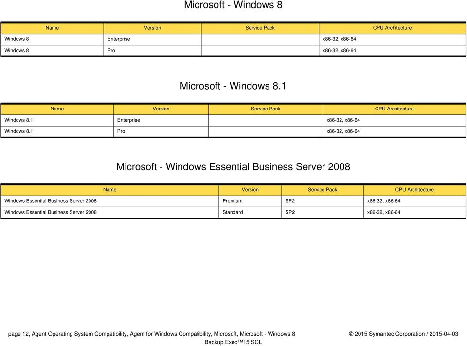 1 Pro x86-32, x86-64 Microsoft - Windows Essential Business Server 2008 Windows Essential Business Server 2008 Premium SP2