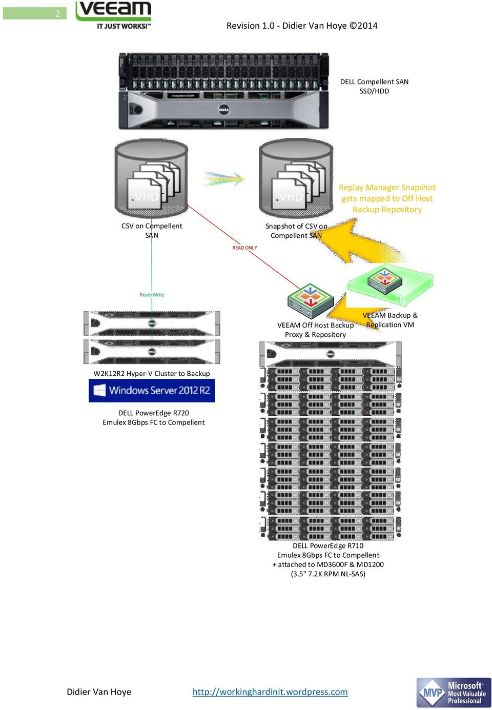 Repository VEEAM Backup & Replication VM W2K12R2 Hyper-V Cluster to Backup DELL PowerEdge R720 Emulex 8Gbps