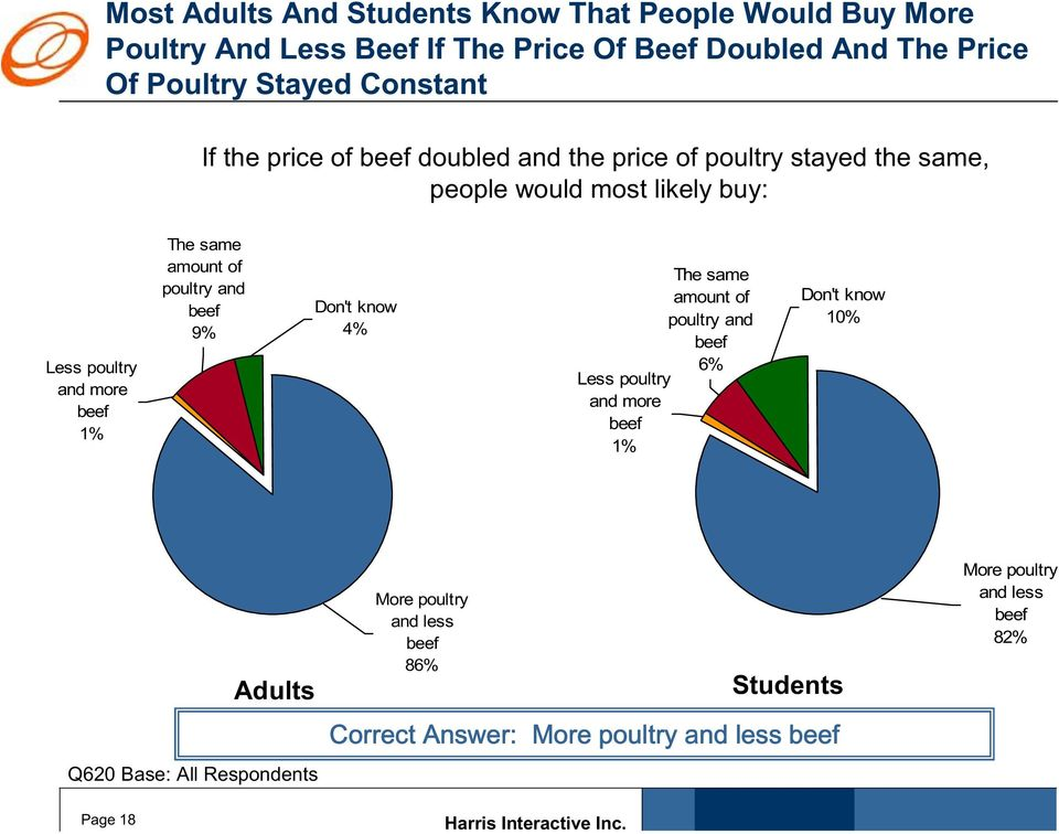 Less poultry and more beef 1% The same amount of poultry and beef 9% 4% The same amount of poultry and beef 6% Less poultry