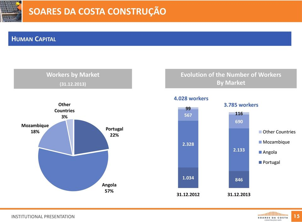 Other Countries 3% Portugal 22% 4.028 workers 99 567 2.328 3.