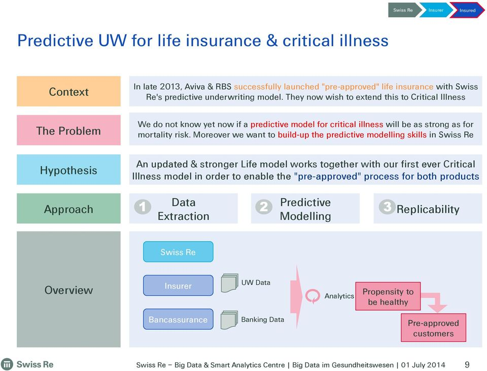 Moreover we want to build-up the predictive modelling skills in Swiss Re Hypothesis An updated & stronger Life model works together with our first ever Critical Illness model in order to enable the