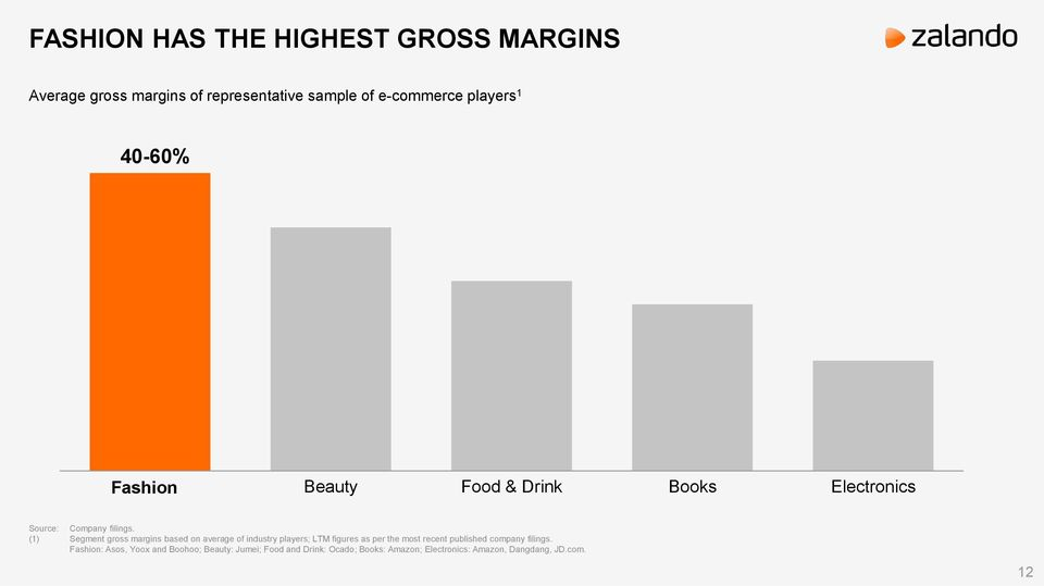 (1) Segment gross margins based on average of industry players; LTM figures as per the most recent published