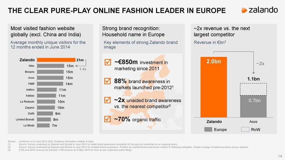 the next largest competitor Key elements of strong Zalando brand image Revenue in bn 3 Zalando Nike Bonprix Asos H&M Inditex 15m 15m 15m 14m 11m 21m 1.