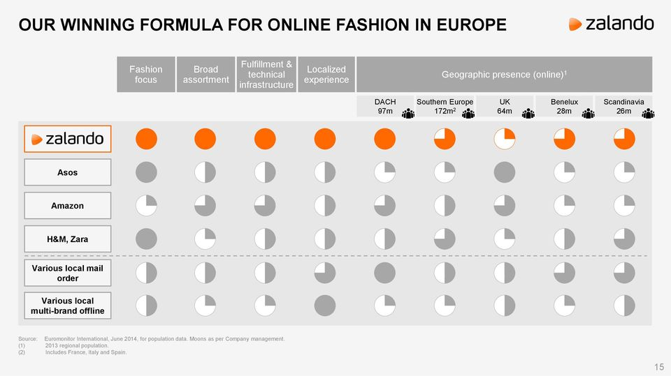 Asos Amazon H&M, Zara Various local mail order Various local multi-brand offline Source: Euromonitor International, June