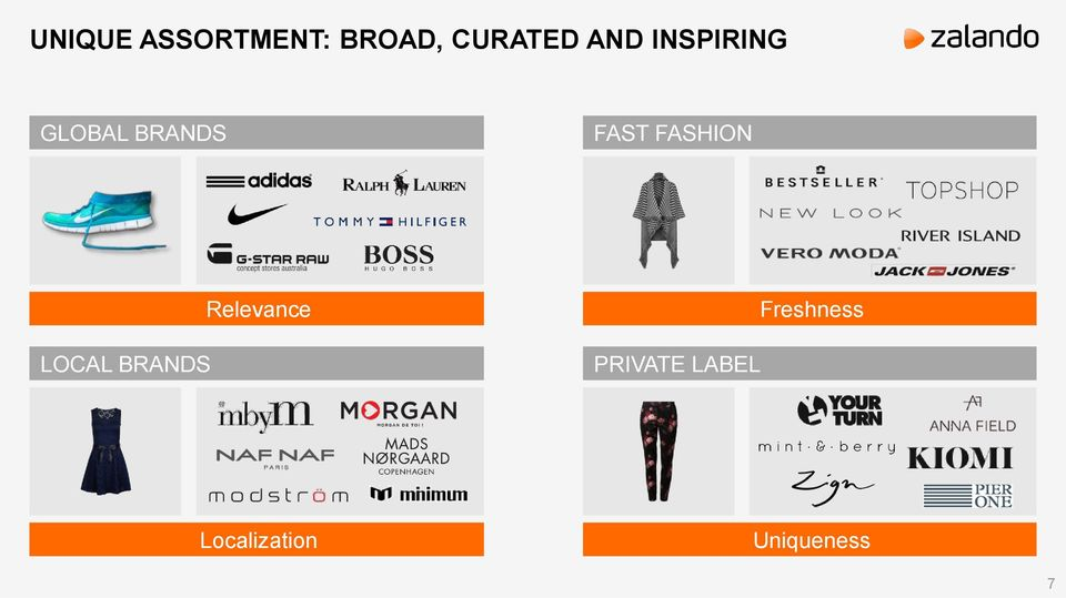 FASHION LOCAL BRANDS Relevance