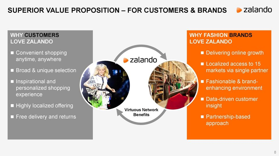 and returns Virtuous Network Benefits WHY FASHION BRANDS LOVE ZALANDO Delivering online growth Localized access to 15