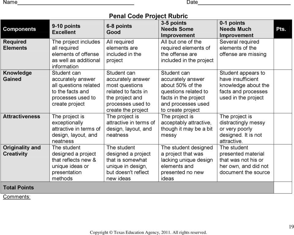 student designed a project that reflects new & unique ideas or presentation methods Penal Code Project Rubric 6-8 points Good All required elements are included in the project Student can accurately