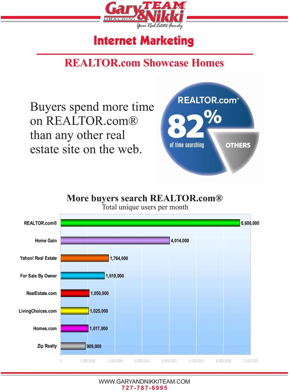 com Total unique users per month REALTOR.com 6,600,000 Home Gain 4,014,000 Yahoo!