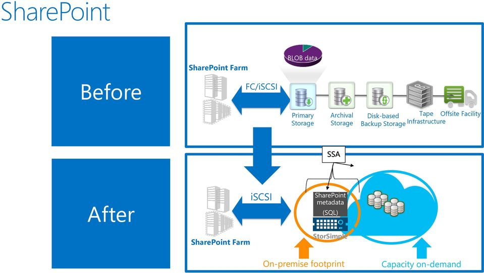 Backup Storage Infrastructure BLOB data After SharePoint Farm iscsi