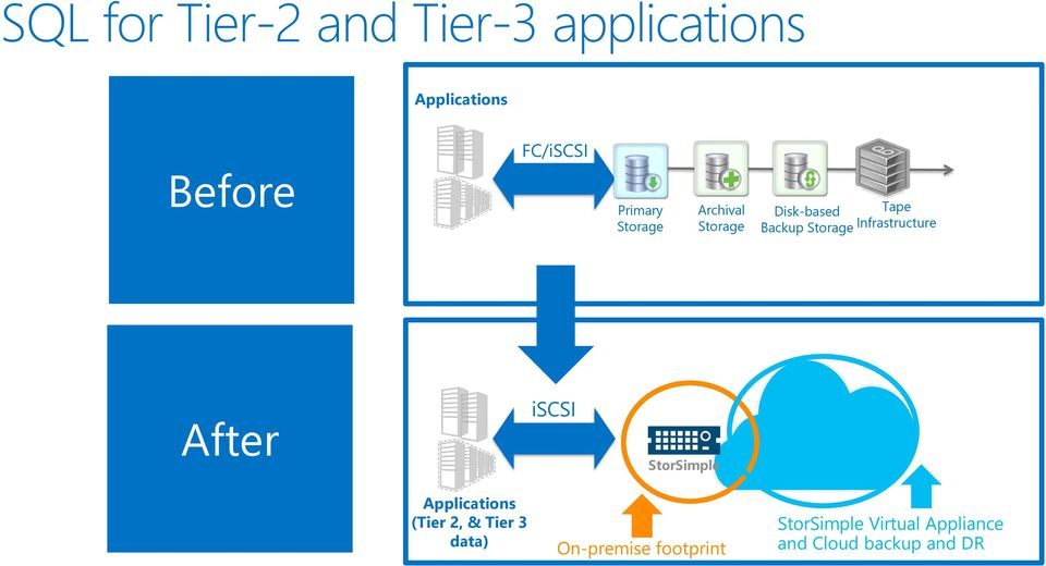 Infrastructure After iscsi StorSimple Applications (Tier 2, & Tier 3
