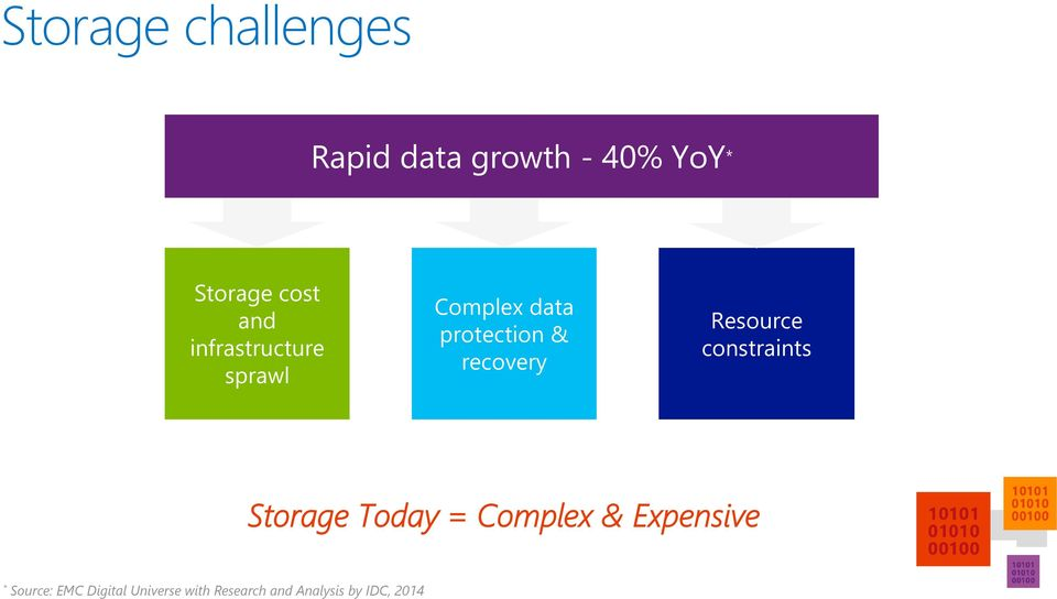 Resource constraints Storage Today = Complex & Expensive *