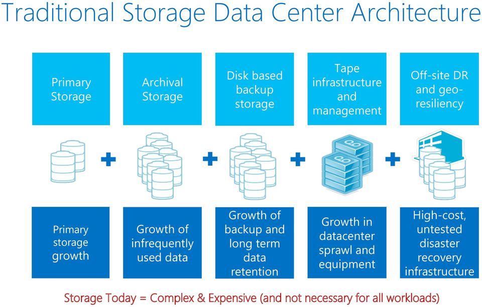 used data Growth of backup and long term data retention Growth in datacenter sprawl and equipment High-cost,