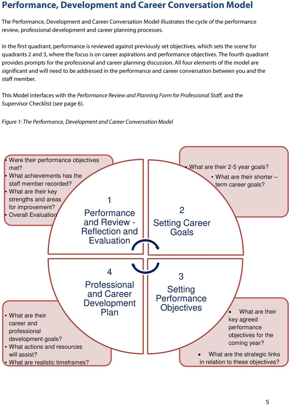 In the first quadrant, performance is reviewed against previously set objectives, which sets the scene for quadrants 2 and 3, where the focus is on career aspirations and performance objectives.
