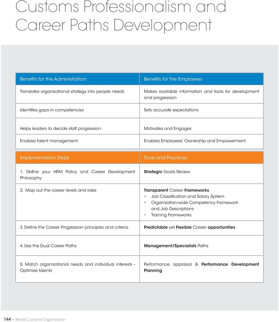 Employees Ownership and Empowerment Implementation Steps Tools and Practices 1. Define your HRM Policy and Career Development Philosophy Strategic Goals Review 2.